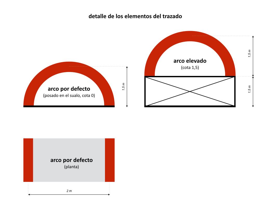 Detalle de los elementos del trazado